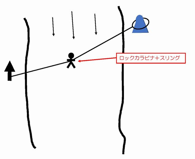 ロープを流れに固定