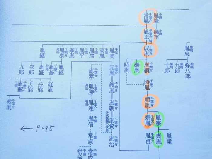 千葉氏本宗系図