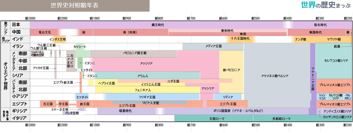 世界史対照略年表