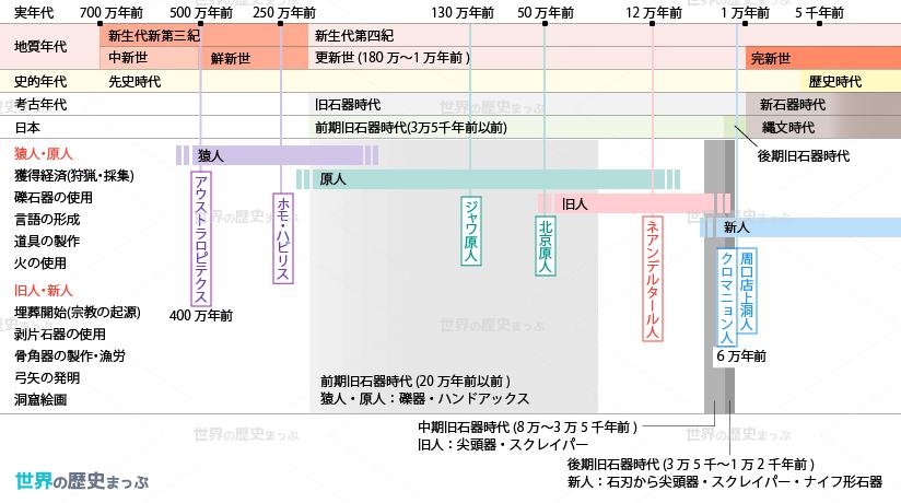 世界史対照略年表2