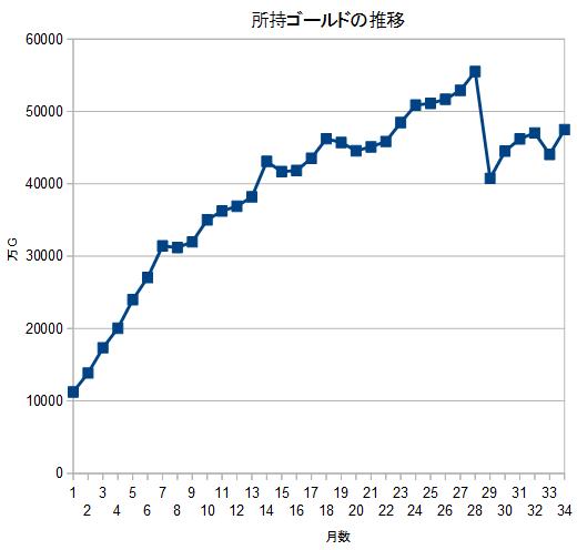 20191231所持ゴールド推移