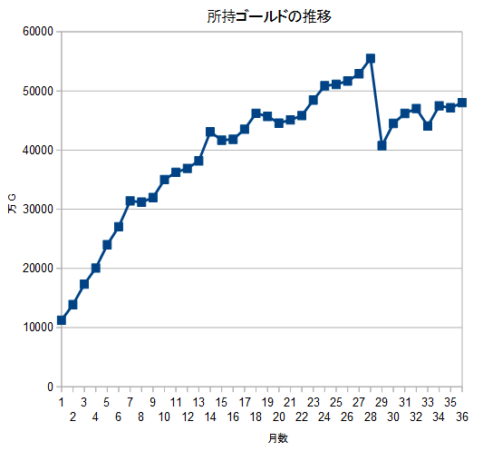 20200228所持ゴールド推移
