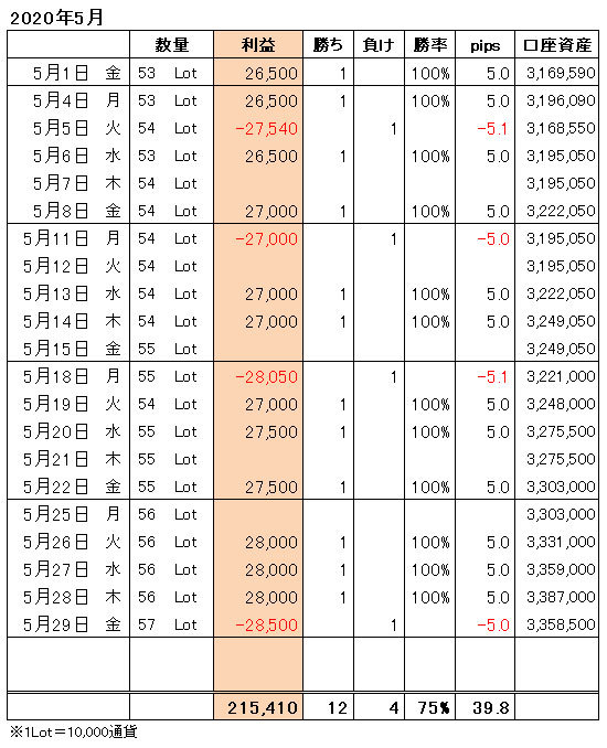 FXトレード手法月間収支表2020年5月