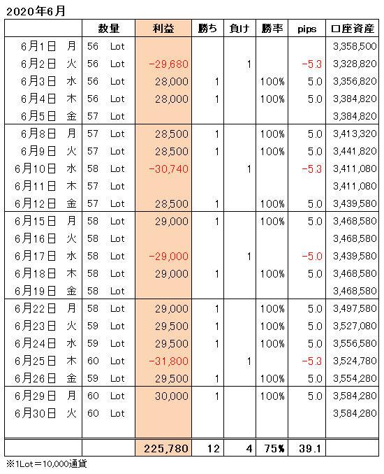 FXトレード手法月間収支表2020年6月