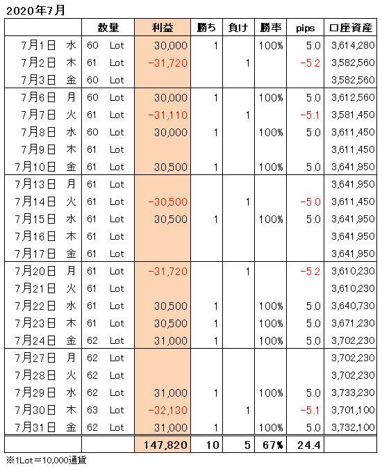 FXトレード手法月間収支表2020年7月