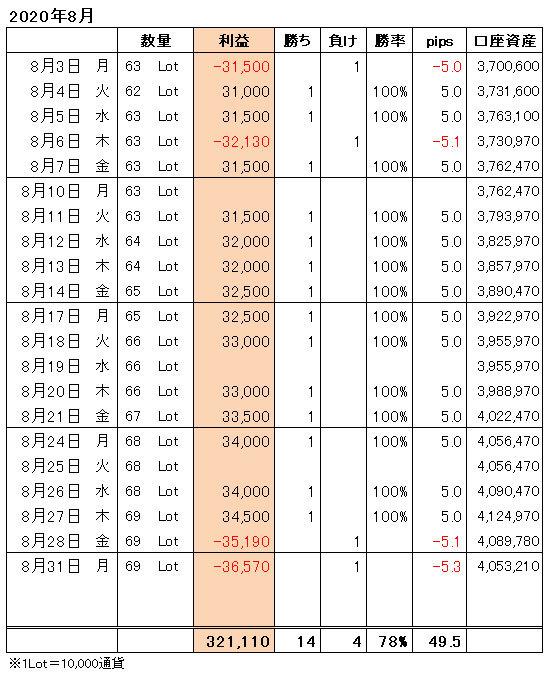 FXトレード手法月間収支表2020年8月