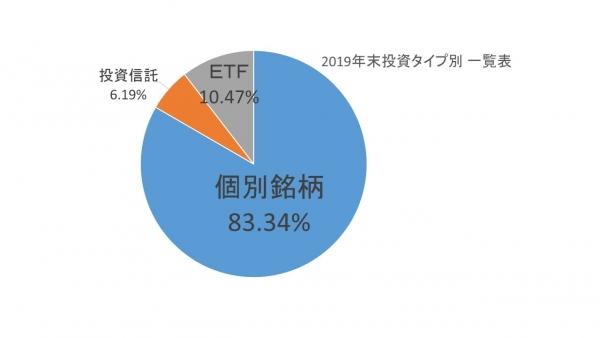2019年末 投資対象別グラフ