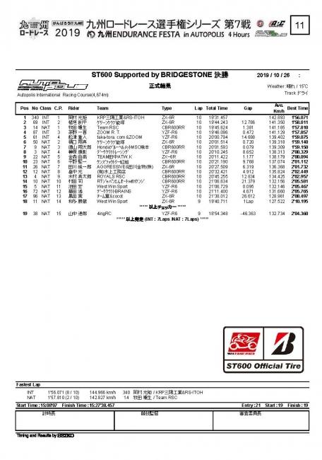 2019 九州ロードレース選手権シリーズ第7戦 オートポリス ST600