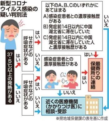 0コロナウイルス1