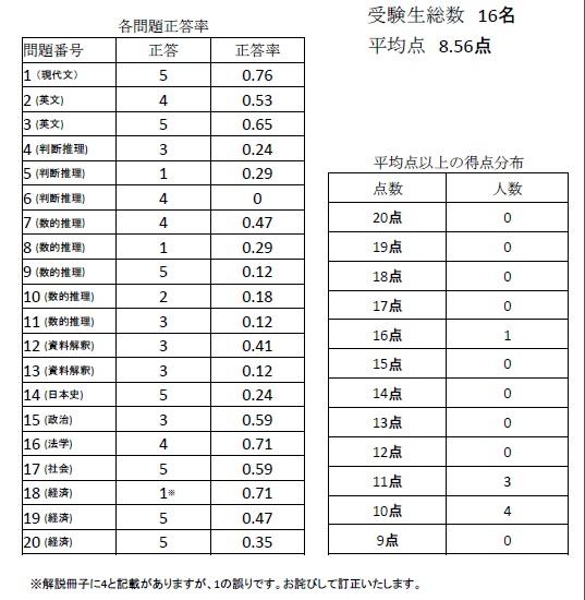10月20実施 千葉本校実力テスト 教養総合成績表