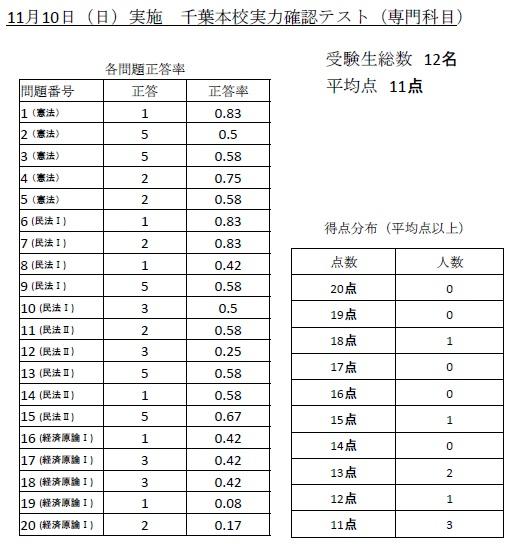 11月10日 千葉本校実力確認テスト(専門)総合成績表