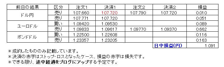 デイトレ損益20200527