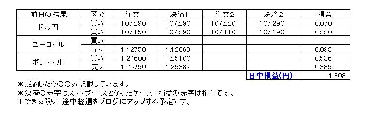 デイトレ損益20200615
