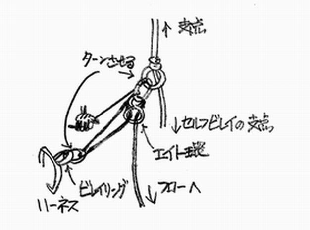ロープの制動力を高める(イラスト)