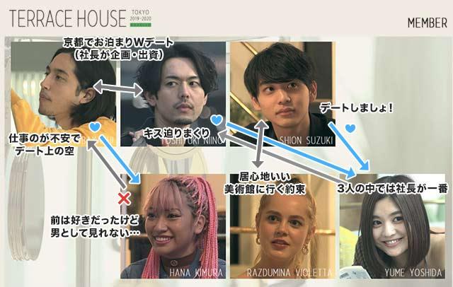テラスハウス東京38話ネタバレ感想!花が快にガチギレ号泣のコスチューム事件!