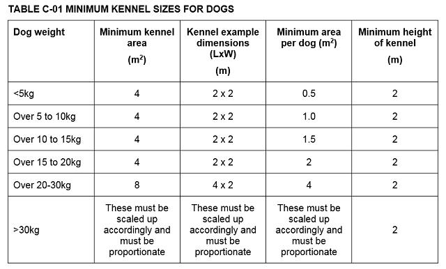 イギリス  犬 数値規制