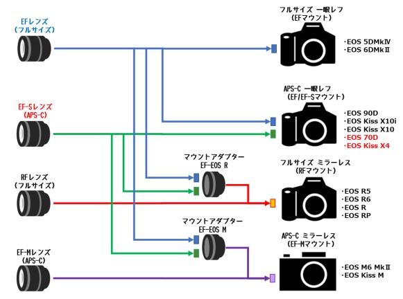 Canonマウント