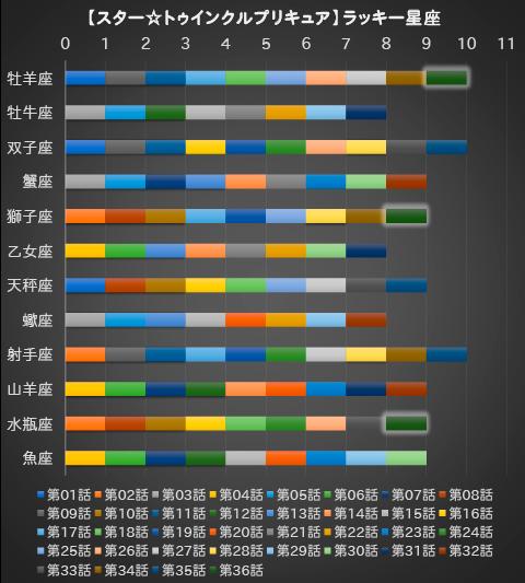 【スター☆トゥインクルプリキュア】第36話:APPENDIX-08