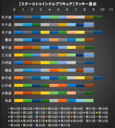 【スター☆トゥインクルプリキュア】第37話:APPENDIX-07