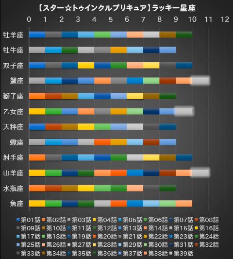 【スター☆トゥインクルプリキュア】第39話:APPENDIX-08