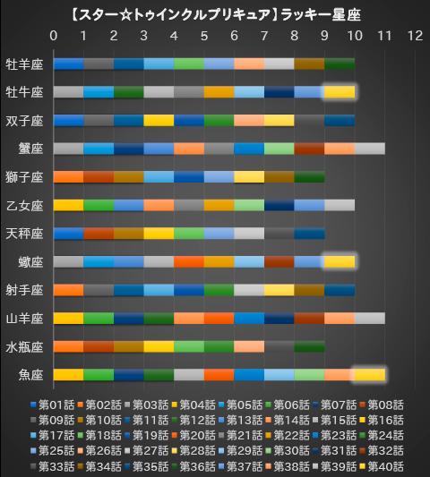 【スター☆トゥインクルプリキュア】第40話:APPENDIX-07