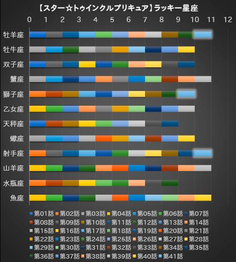 【スター☆トゥインクルプリキュア】第41話:APPENDIX-07