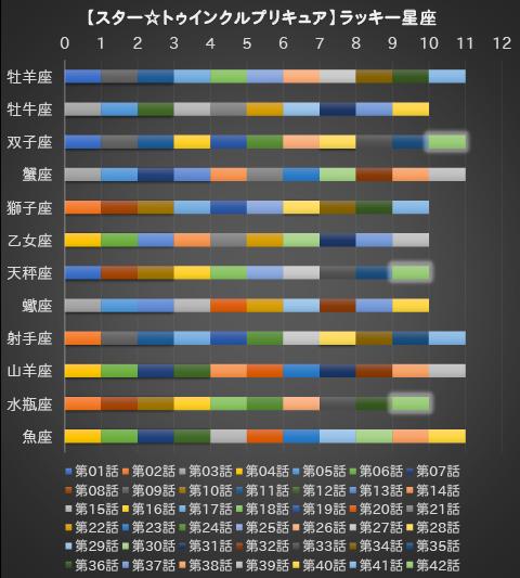 【スター☆トゥインクルプリキュア】第42話:APPENDIX-06