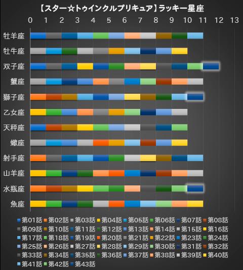 【スター☆トゥインクルプリキュア】第43話:APPENDIX-06