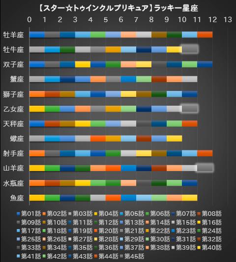 【スター☆トゥインクルプリキュア】第45話:APPENDIX-07