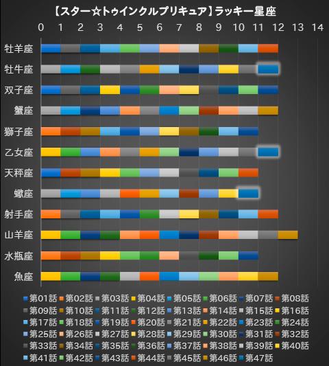 【スター☆トゥインクルプリキュア】第47話:APPENDIX-06