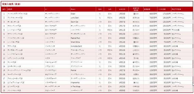 東京TC2020募集馬①