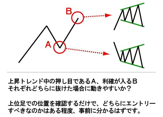 位置関係によって動きの中身を考える