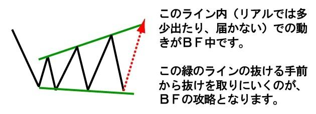 ブロードニングフォーメーションはこのライン中の動き