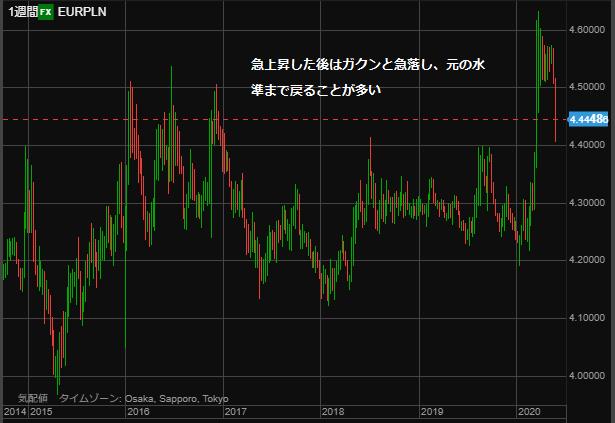 EURPLN chart0530 week-min