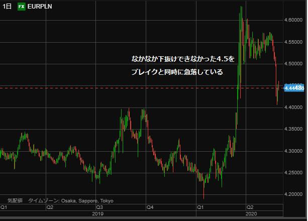 EURPLN chart day0530-min