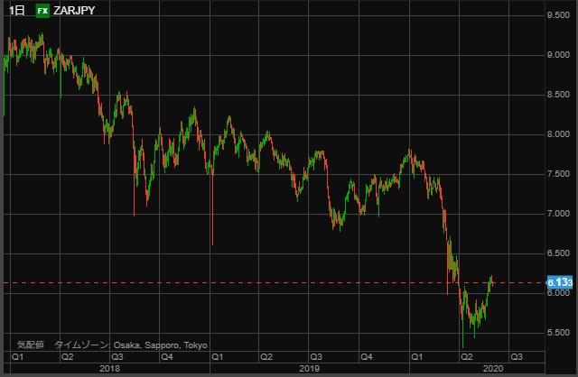 ZAR chart day0531-min
