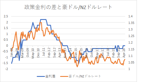 AUDNZD and kinri-min
