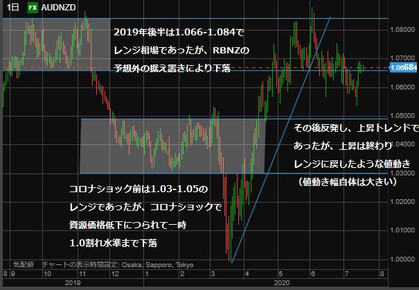 AUDNZD chart day0719-min