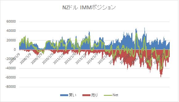 NZD IMM0719-min