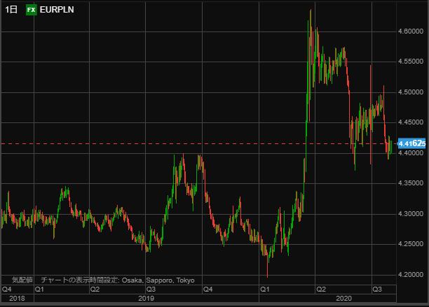 EURPLN chart day0801-min