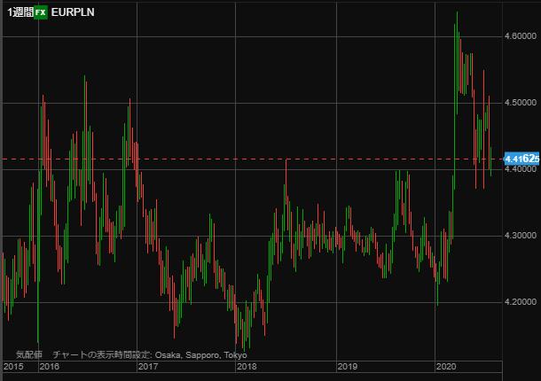 EURPLN chart week0801-min
