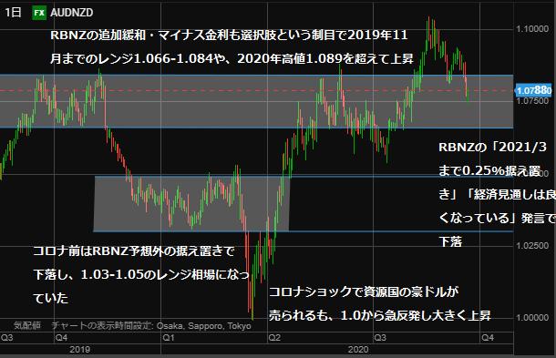 AUDNZD chart0921day-min