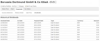 BVB-dividend-20191225.png