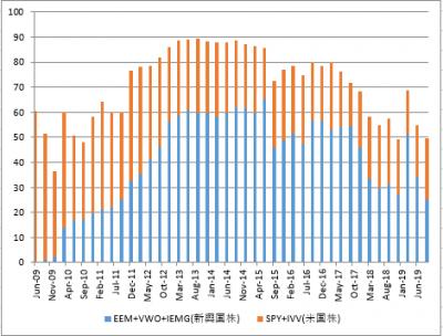 EEM-VWO-IEMG-SPY-IVV-10y-20191117.png