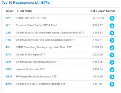 ETF-redemptions-1m-20200315.png