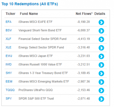 ETF2019-redemptions-top10.png