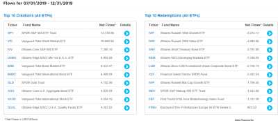 ETF201907-12-creations-top10.png