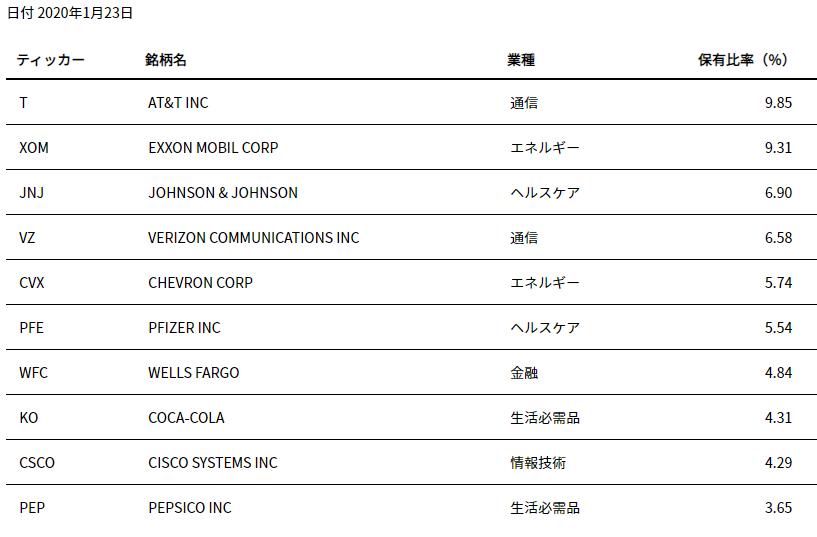 HDV-top10-20200126.png