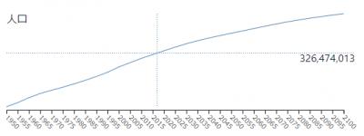 america-population-2.png