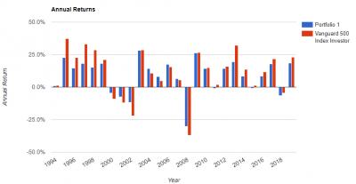 rickferri-core4-portfolio-annual-return.png